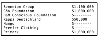 Hierboven zie je welke merken geld in het fonds hebben gestort. Van sommige merken zijn de bedragen niet bekend. Kijk voor de volledige lijst hier: http://www.ranaplaza-arrangement.org/fund/donors/donors