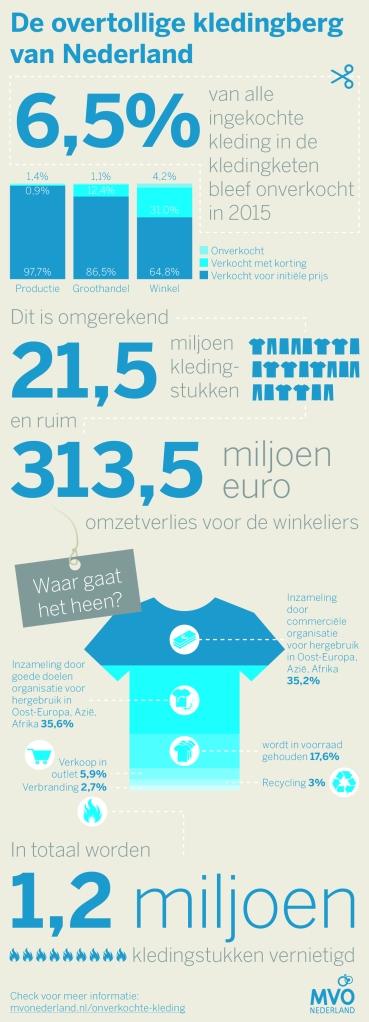 MVONL-Infographic-kleding-CMYK
